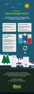 Heat Exchanger Infograph - Malek Service Company