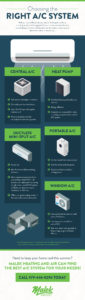 AC Pros and Cons - Infographic - Malek Heating and Air